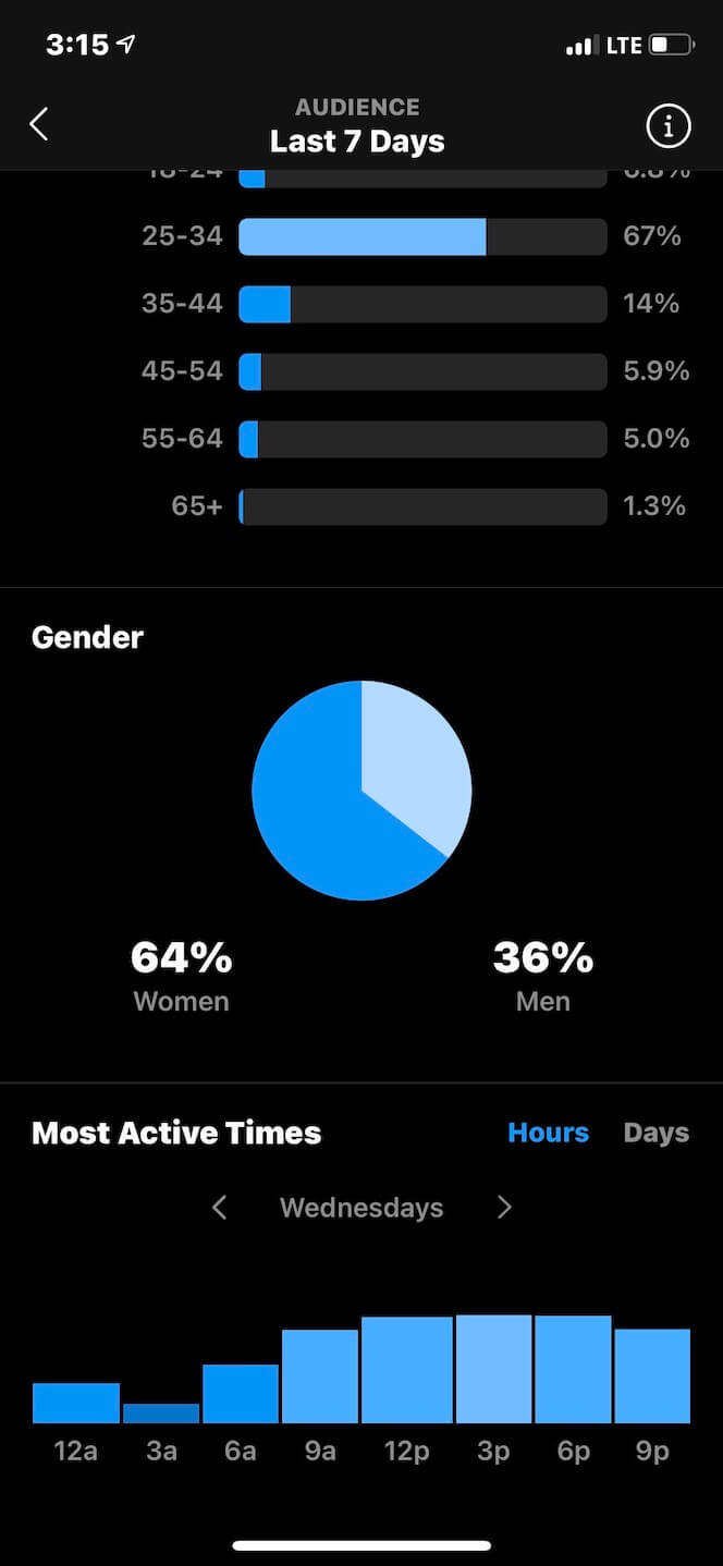 Screenshot showing Instagram Insights Most Active Times
