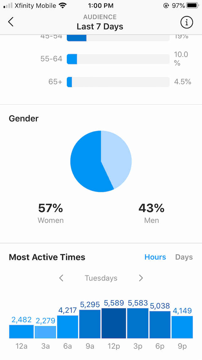 A screenshot of Instagram's audience insights showing most active times
