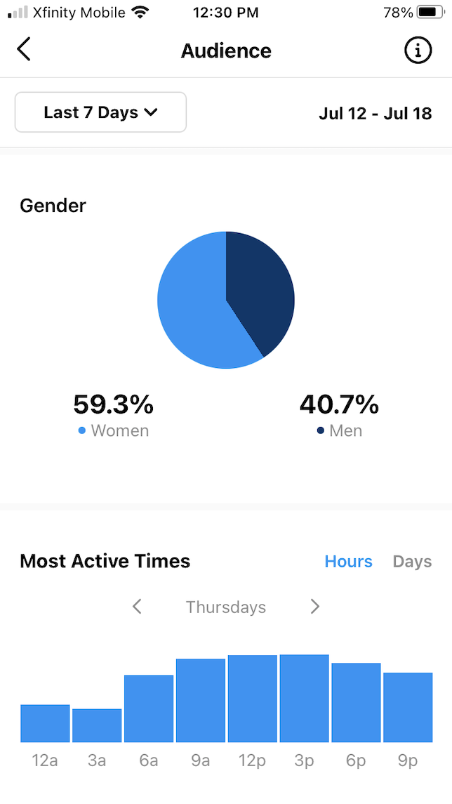 A screenshot showing the audience metrics in Instagram Insights.